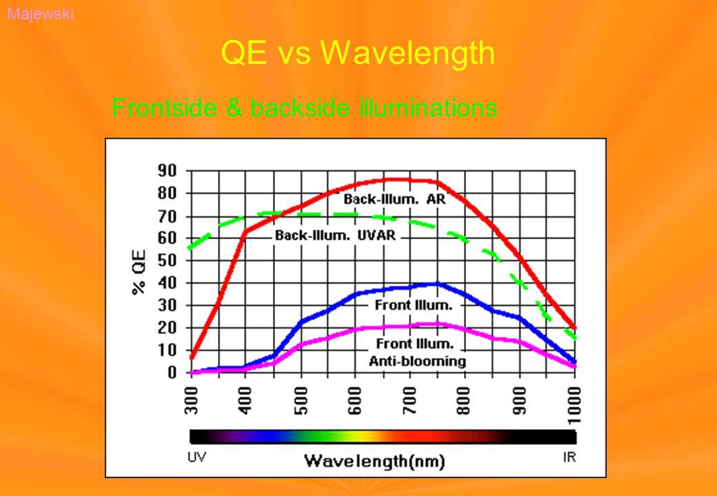 QE vs Wavelength Majewski Frontside & backside illuminations
