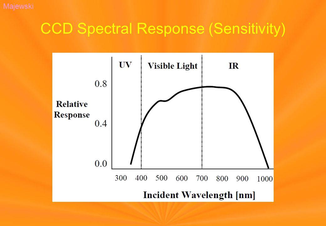 CCD Spectral Response (Sensitivity) Majewski