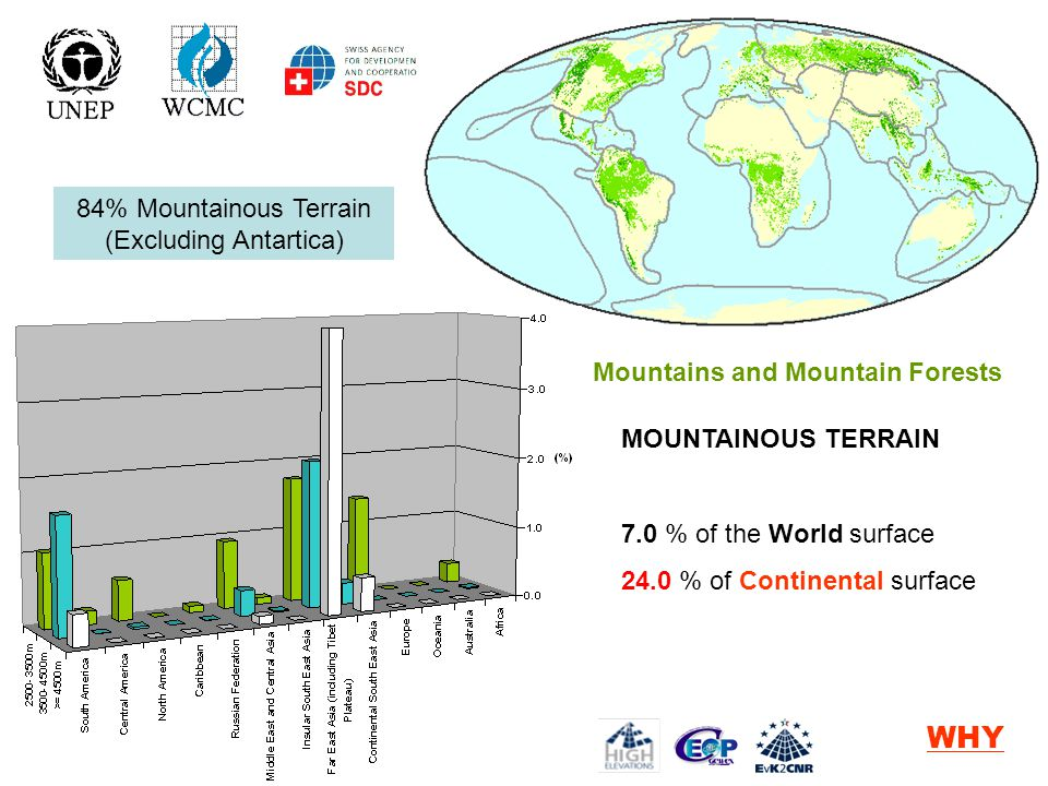 Mountains and Mountain Forests MOUNTAINOUS TERRAIN 7.0 % of the World surface 24.0 % of Continental surface > 2500 m a.sl.