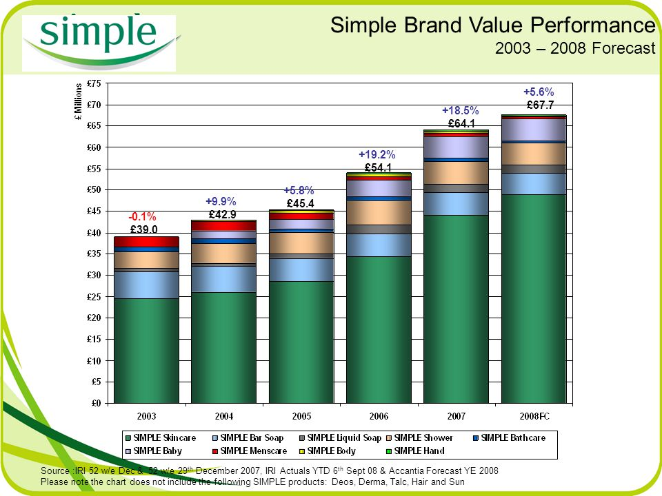 Simple Brand Value Performance 2003 – 2008 Forecast Source :IRI 52 w/e Dec & 52 w/e 29 th December 2007, IRI Actuals YTD 6 th Sept 08 & Accantia Forecast YE 2008 Please note the chart does not include the following SIMPLE products: Deos, Derma, Talc, Hair and Sun +18.5% £64.1 +5.6% £67.7 +5.8% £45.4 +19.2% £54.1 +9.9% £42.9 -0.1% £39.0