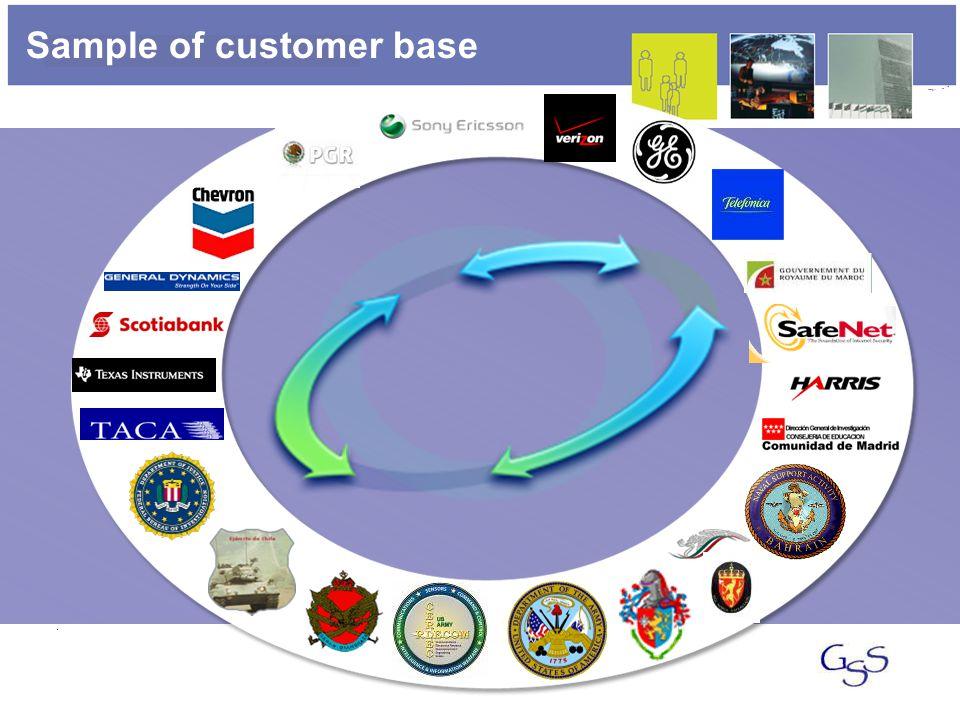Sample of customer base