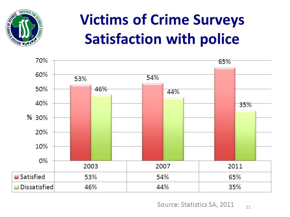 Victims of Crime Surveys Satisfaction with police Source: Statistics SA, 2011 11