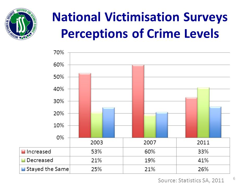 National Victimisation Surveys Perceptions of Crime Levels Source: Statistics SA, 2011 6