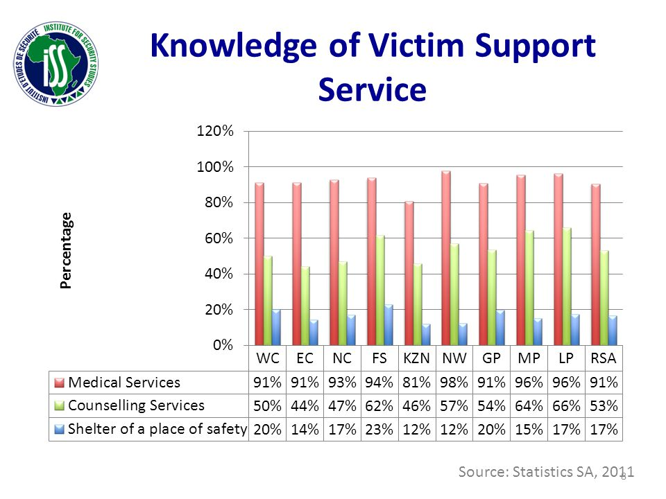 Knowledge of Victim Support Service Source: Statistics SA, 2011 8