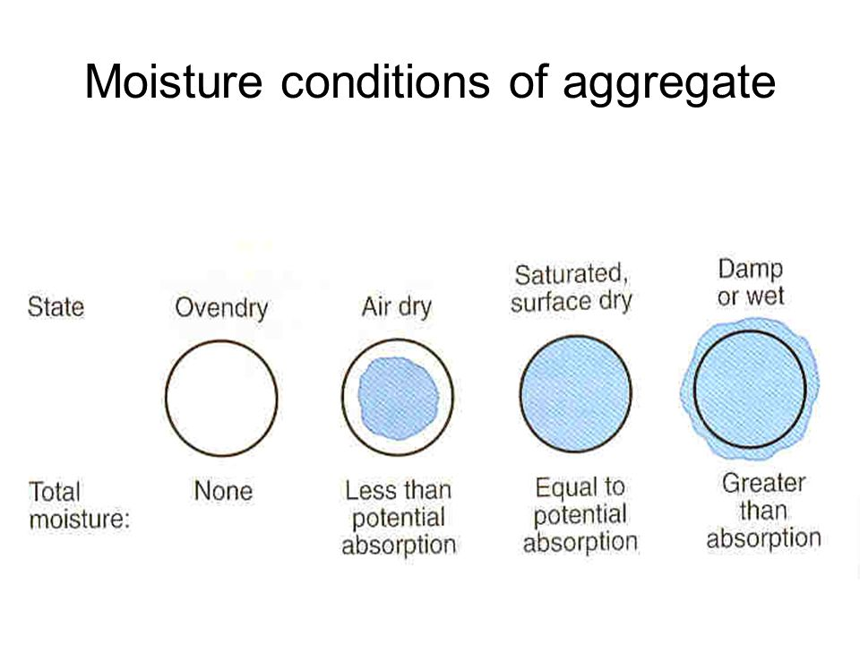 Moisture conditions of aggregate
