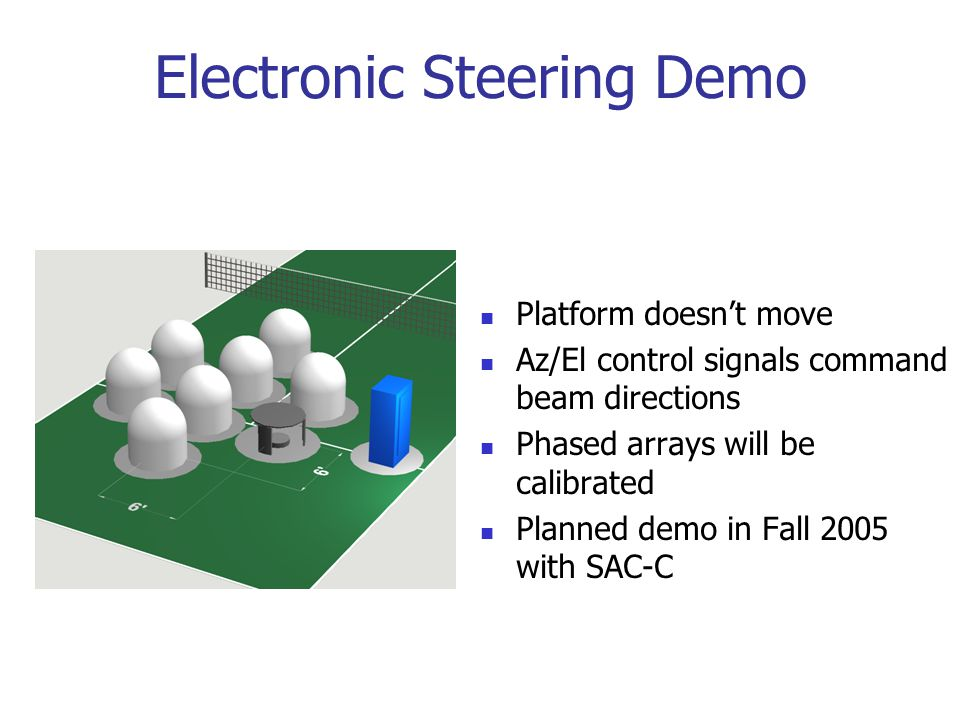 Electronic Steering Demo Platform doesn't move Az/El control signals command beam directions Phased arrays will be calibrated Planned demo in Fall 2005 with SAC-C