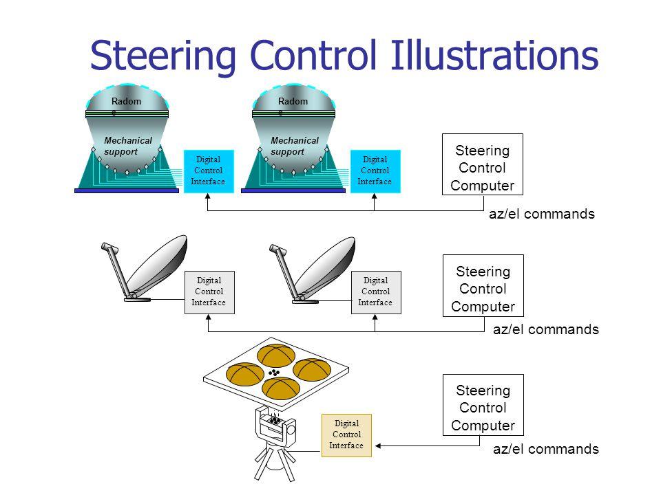 Steering Control Illustrations az/el commands Radom e Mechanical support Radom e Mechanical support Digital Control Interface Steering Control Compute