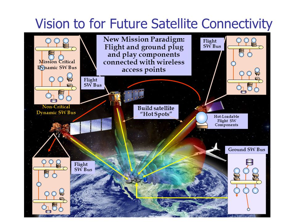 Build satellite Hot Spots Flight SW Bus Ground SW Bus Vision to for Future Satellite Connectivity Flight SW Bus Flight SW Bus Hot-Loadable Flight SW Components Mission Critical Dynamic SW Bus Non-Critical Dynamic SW Bus New Mission Paradigm: Flight and ground plug and play components connected with wireless access points