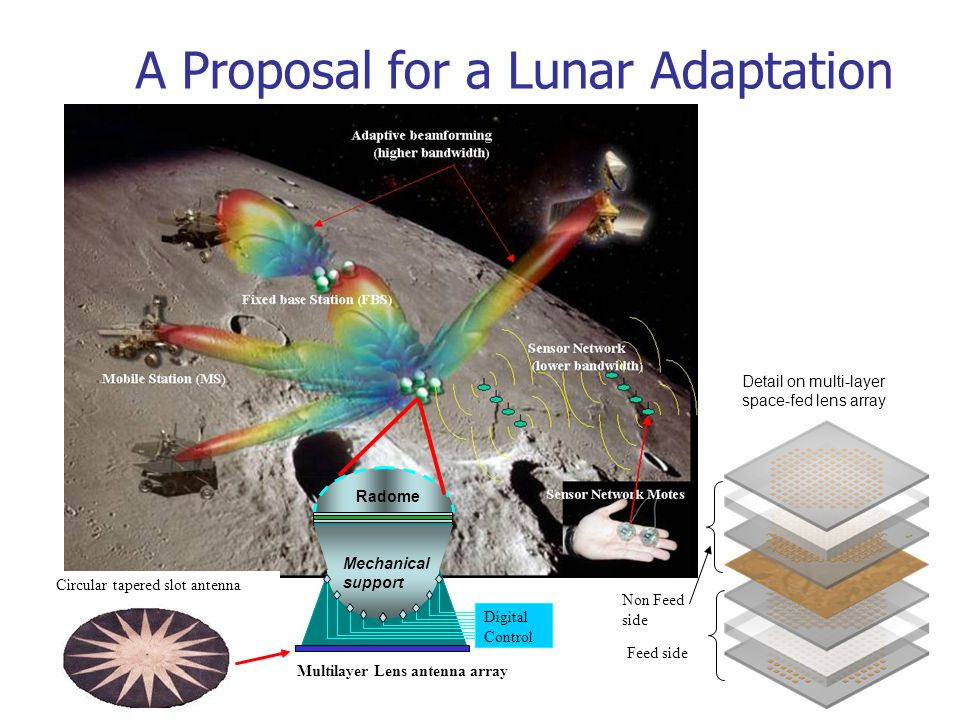 A Proposal for a Lunar Adaptation Radome Mechanical support Multilayer Lens antenna array Detail on multi-layer space-fed lens array Digital Control Feed side Non Feed side Circular tapered slot antenna
