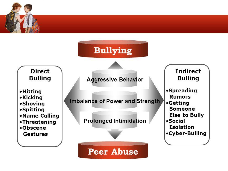 Peer Abuse Direct Bulling Hitting Kicking Shoving Spitting Name Calling Threatening Obscene Gestures Indirect Bulling Spreading Rumors Getting Someone