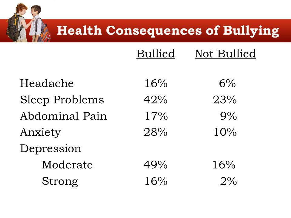 Health Consequences of Bullying BulliedNot Bullied Headache 16% 6% Sleep Problems 42% 23% Abdominal Pain 17% 9% Anxiety 28% 10% Depression Moderate 49