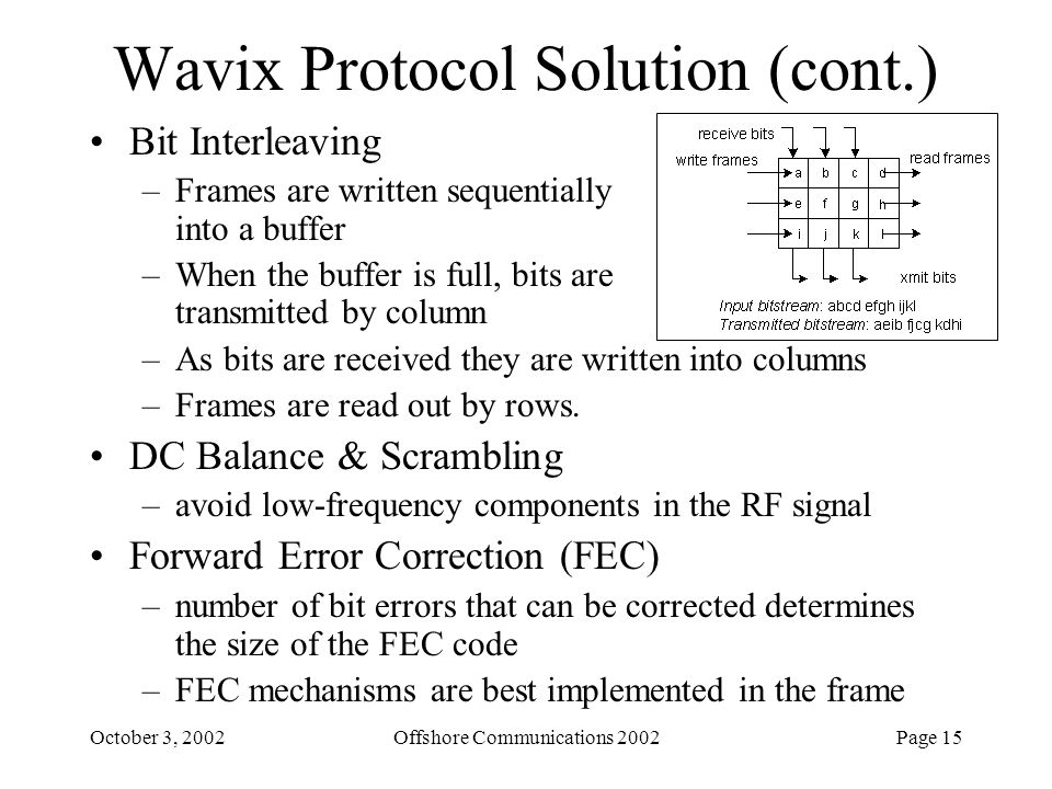 Page 15October 3, 2002Offshore Communications 2002 Wavix Protocol Solution (cont.) Bit Interleaving –Frames are written sequentially into a buffer –Wh