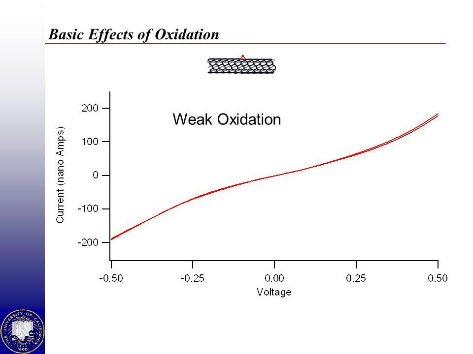 Weak Oxidation
