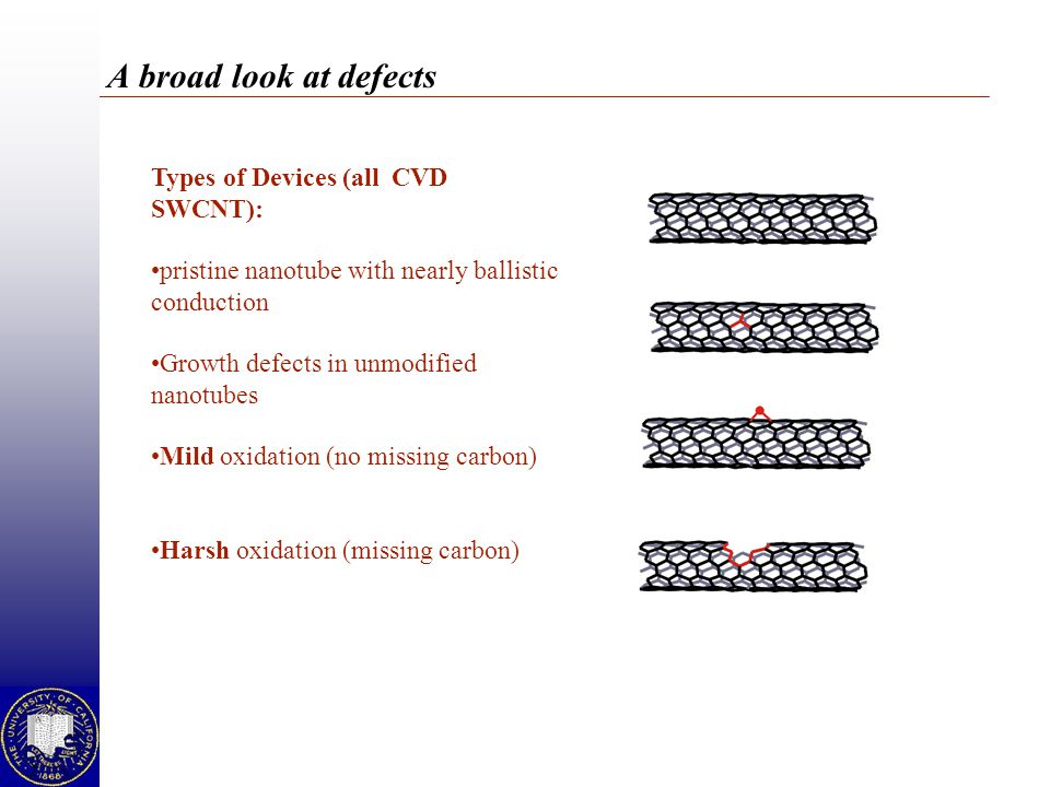 A broad look at defects Types of Devices (all CVD SWCNT): pristine nanotube with nearly ballistic conduction Growth defects in unmodified nanotubes Mi