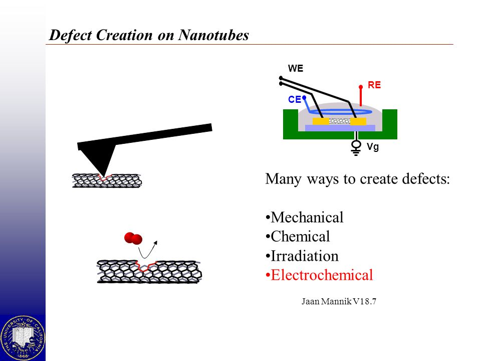 Defect Creation on Nanotubes WE RE CE Vg Many ways to create defects: Mechanical Chemical Irradiation Electrochemical Jaan Mannik V18.7