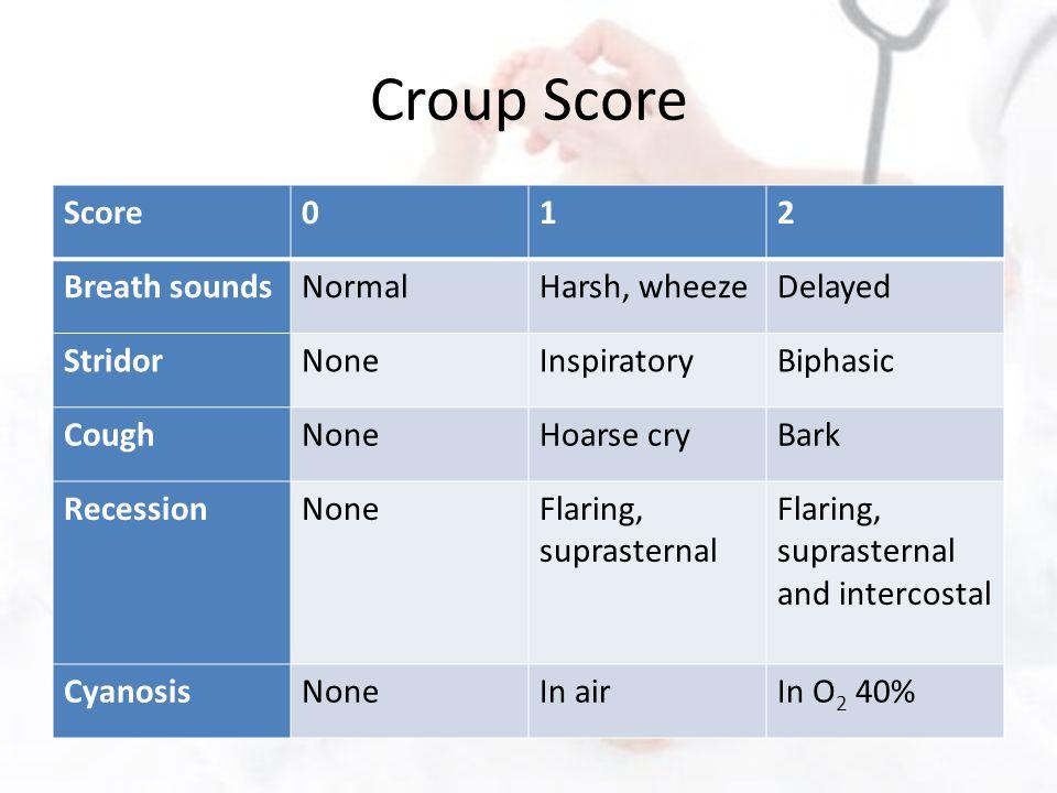Croup Score Score012 Breath soundsNormalHarsh, wheezeDelayed StridorNoneInspiratoryBiphasic CoughNoneHoarse cryBark RecessionNoneFlaring, suprasternal Flaring, suprasternal and intercostal CyanosisNoneIn airIn O 2 40%