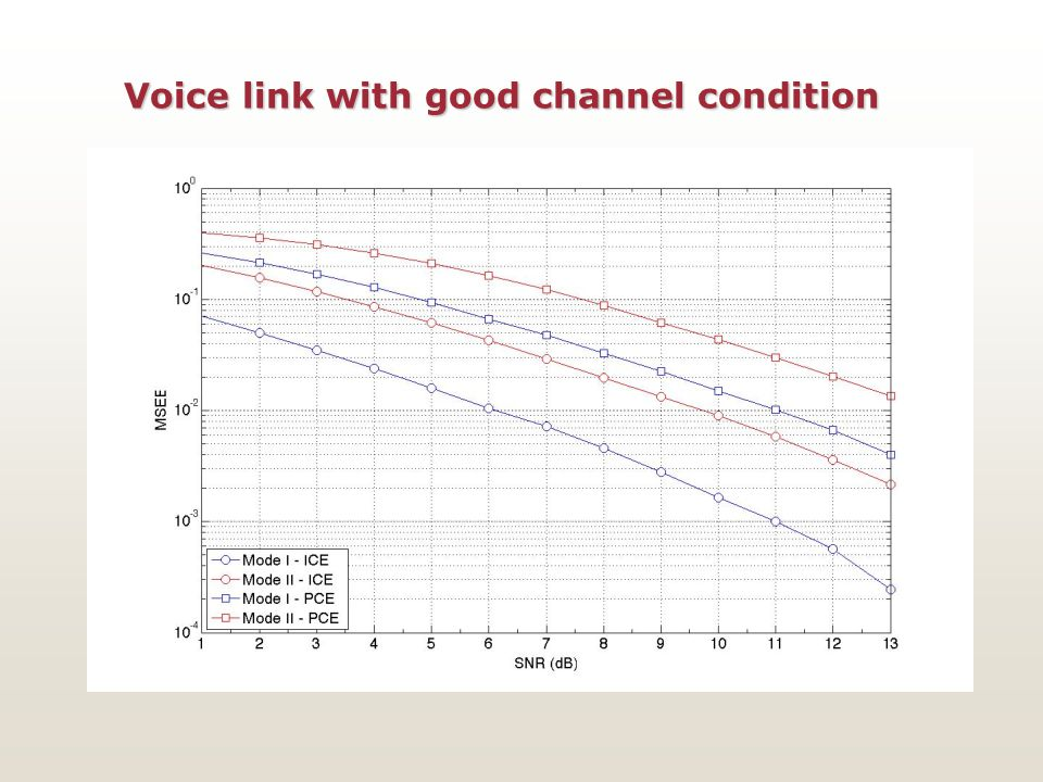 Voice link with good channel condition