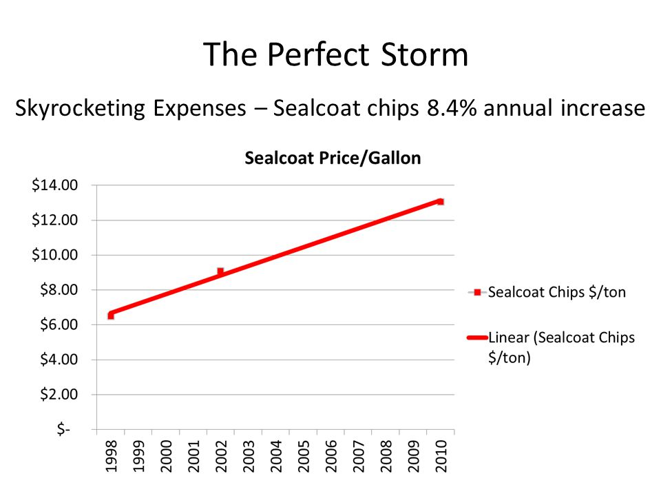 The Perfect Storm Skyrocketing Expenses – Sealcoat chips 8.4% annual increase