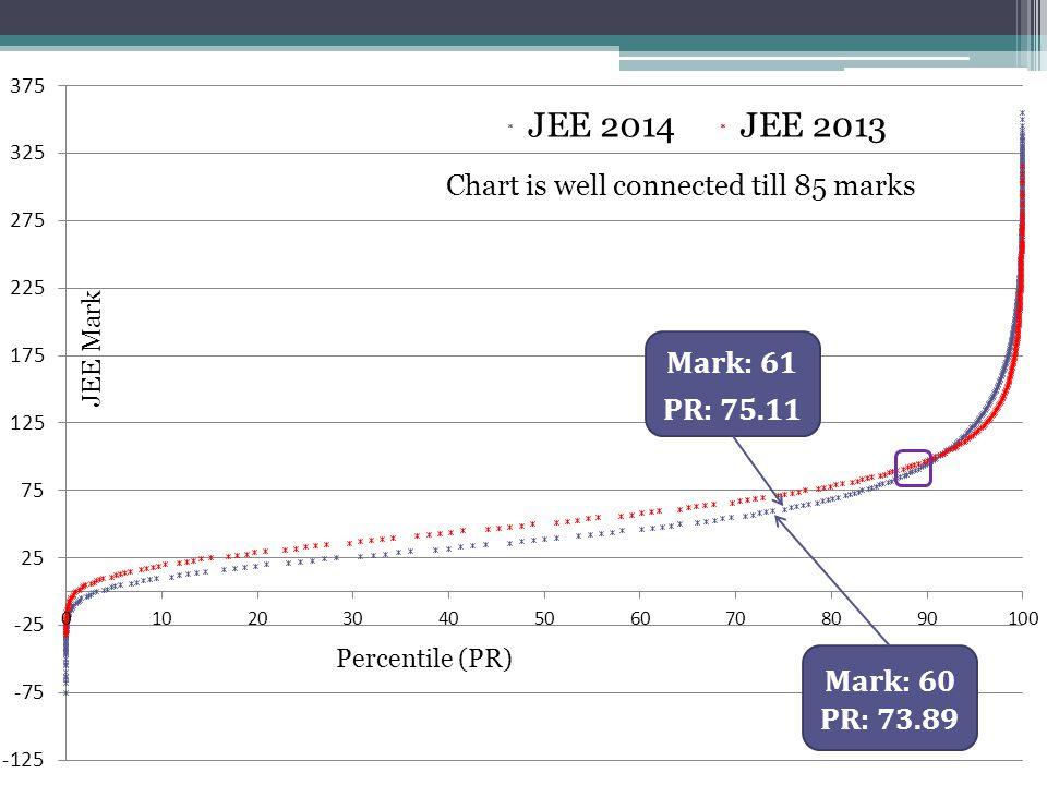 Mark: 60 PR: 73.89 Mark: 61 PR: 75.11 Chart is well connected till 85 marks