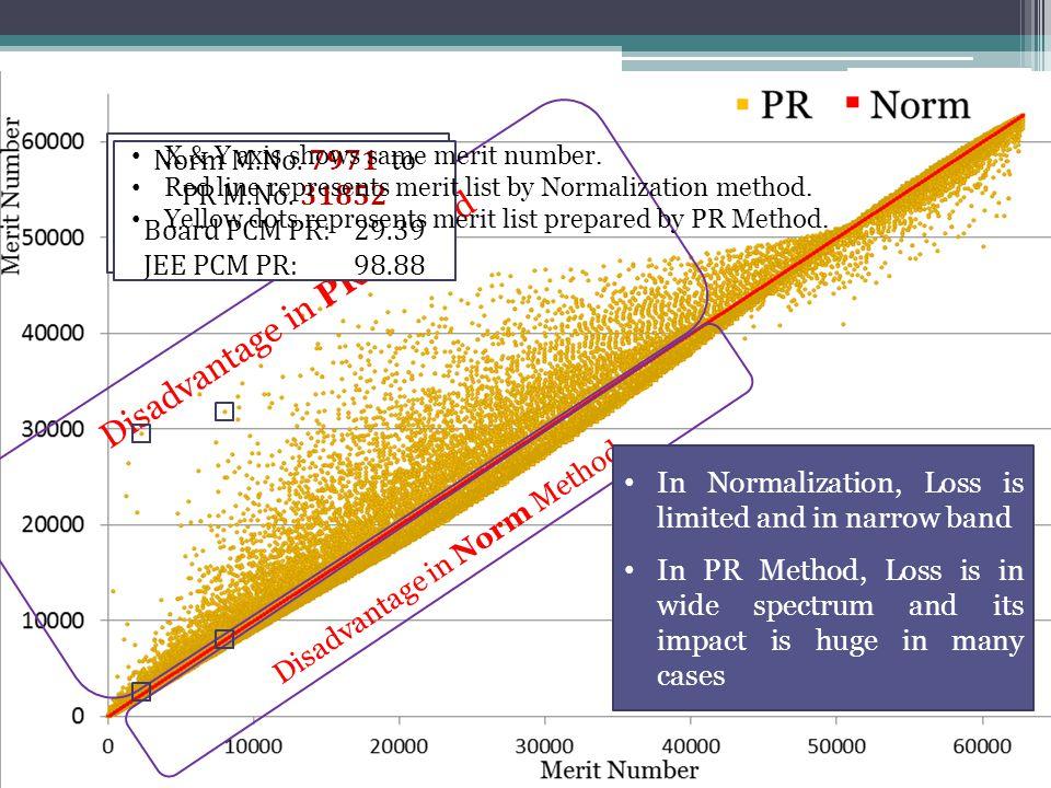 Disadvantage in PR Method Disadvantage in Norm Method Norm M.No. 2273 to PR M.No. 29559 Board PCM PR: 99.76 JEE PCM PR: 00.10 Norm M.No. 7971 to PR M.