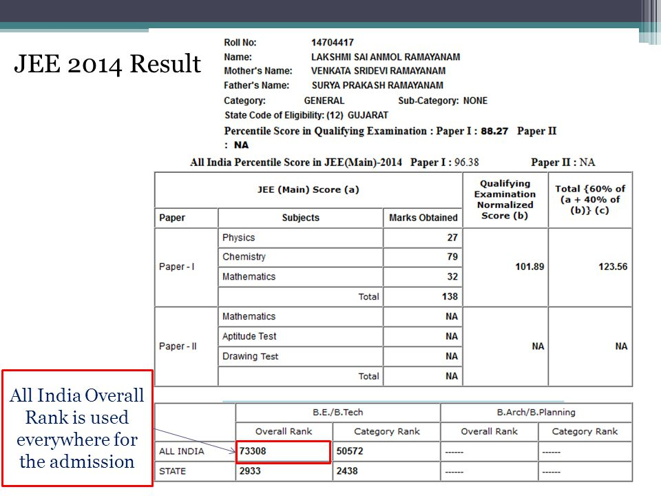 All India Overall Rank is used everywhere for the admission JEE 2014 Result
