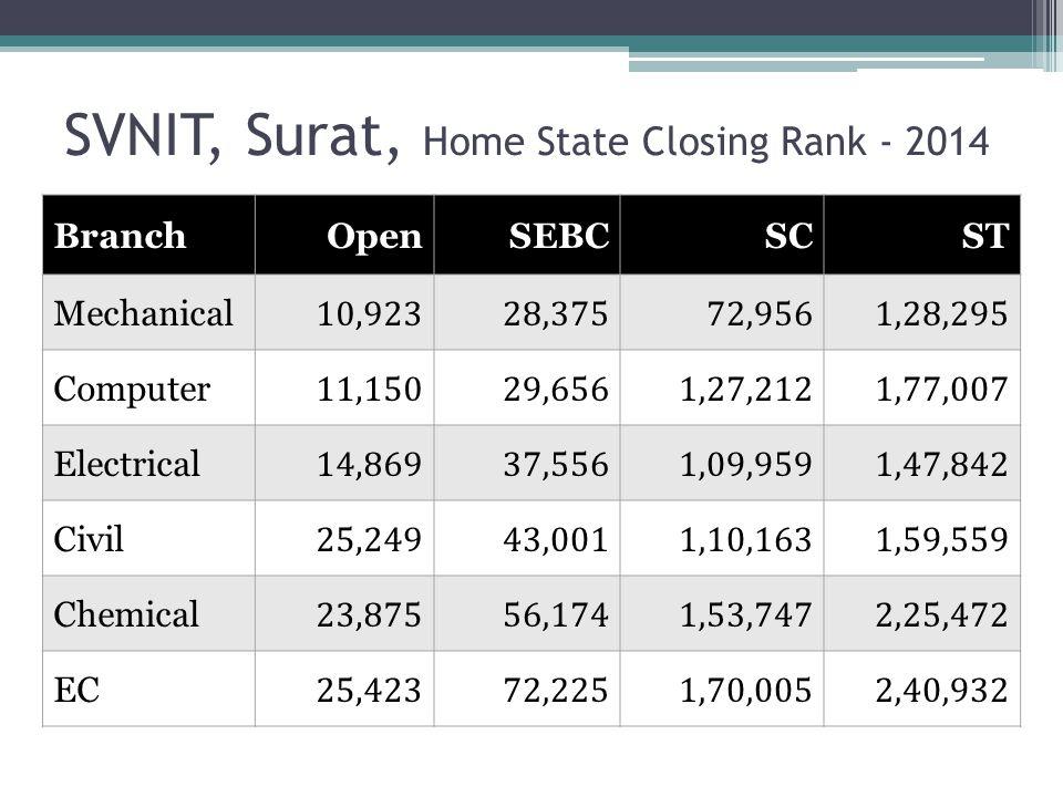 SVNIT, Surat, Home State Closing Rank - 2014 BranchOpenSEBCSCST Mechanical 10,92328,37572,9561,28,295 Computer 11,15029,6561,27,2121,77,007 Electrical