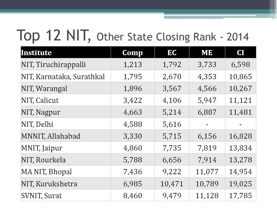 Top 12 NIT, Other State Closing Rank - 2014 InstituteCompECMECI NIT, Tiruchirappalli1,2131,7923,7336,598 NIT, Karnataka, Surathkal1,7952,6704,35310,86