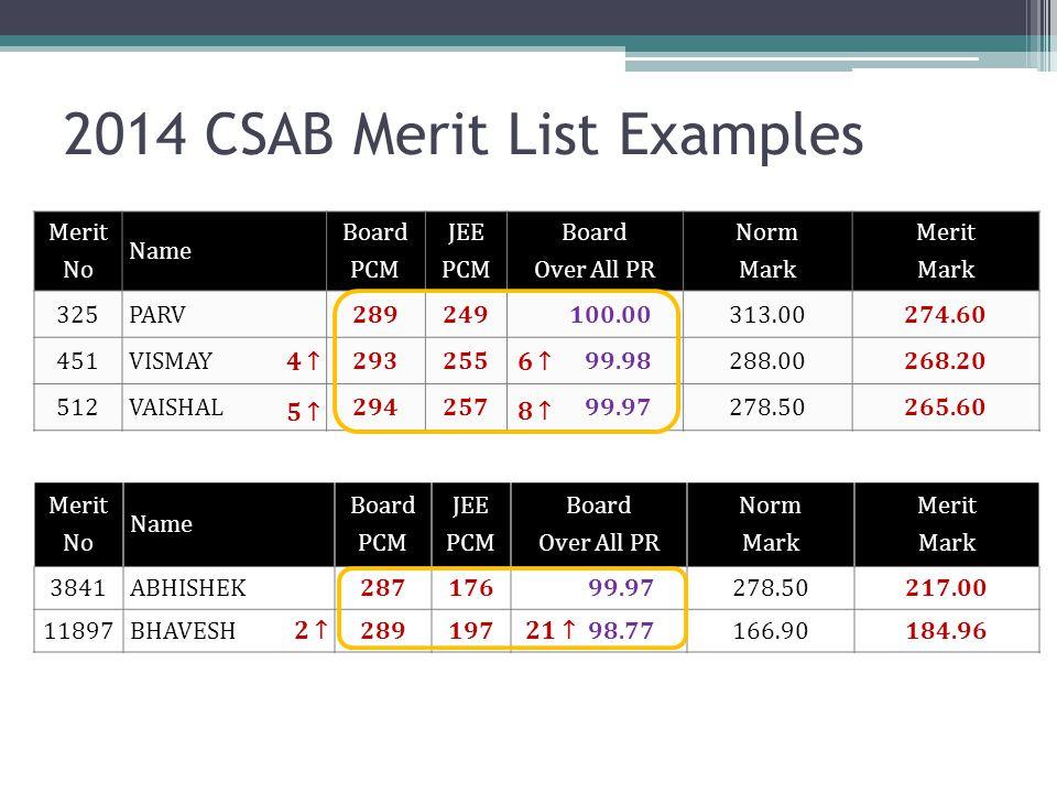 2014 CSAB Merit List Examples Merit No Name Board PCM JEE PCM Board Over All PR Norm Mark Merit Mark 325 PARV289249100.00313.00274.60 451 VISMAY293255