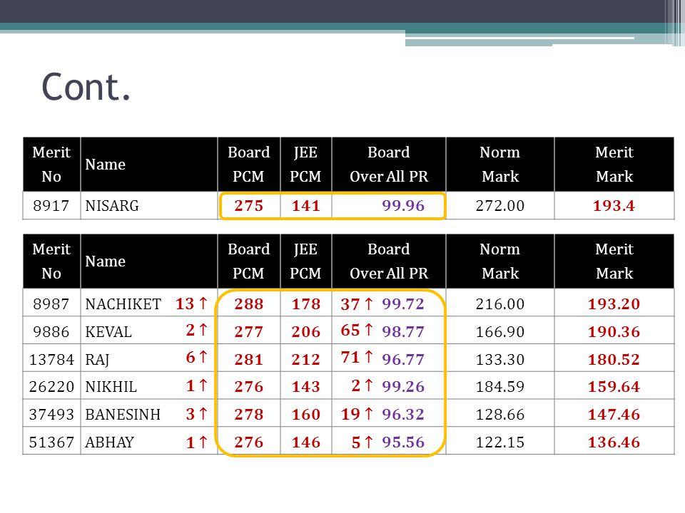 Cont. Merit No Name Board PCM JEE PCM Board Over All PR Norm Mark Merit Mark 8987 NACHIKET28817899.72216.00193.20 9886 KEVAL27720698.77166.90190.36 13
