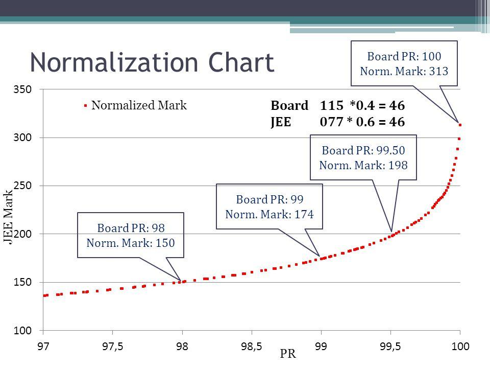 Normalization Chart Board PR: 100 Norm. Mark: 313 Board PR: 98 Norm. Mark: 150 Board PR: 99 Norm. Mark: 174 Board PR: 99.50 Norm. Mark: 198 PR JEE Mar