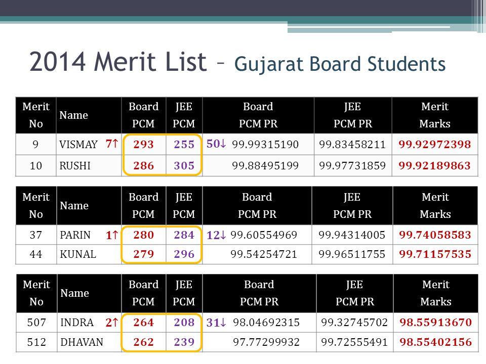 2014 Merit List – Gujarat Board Students Merit No Name Board PCM JEE PCM Board PCM PR JEE PCM PR Merit Marks 9 VISMAY29325599.9931519099.8345821199.92