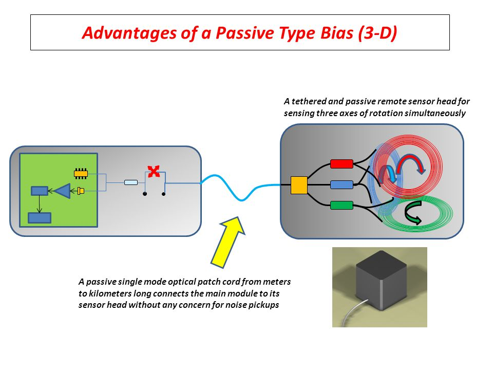 Advantages of a Passive Type Bias (3-D) A tethered and passive remote sensor head for sensing three axes of rotation simultaneously A passive single mode optical patch cord from meters to kilometers long connects the main module to its sensor head without any concern for noise pickups