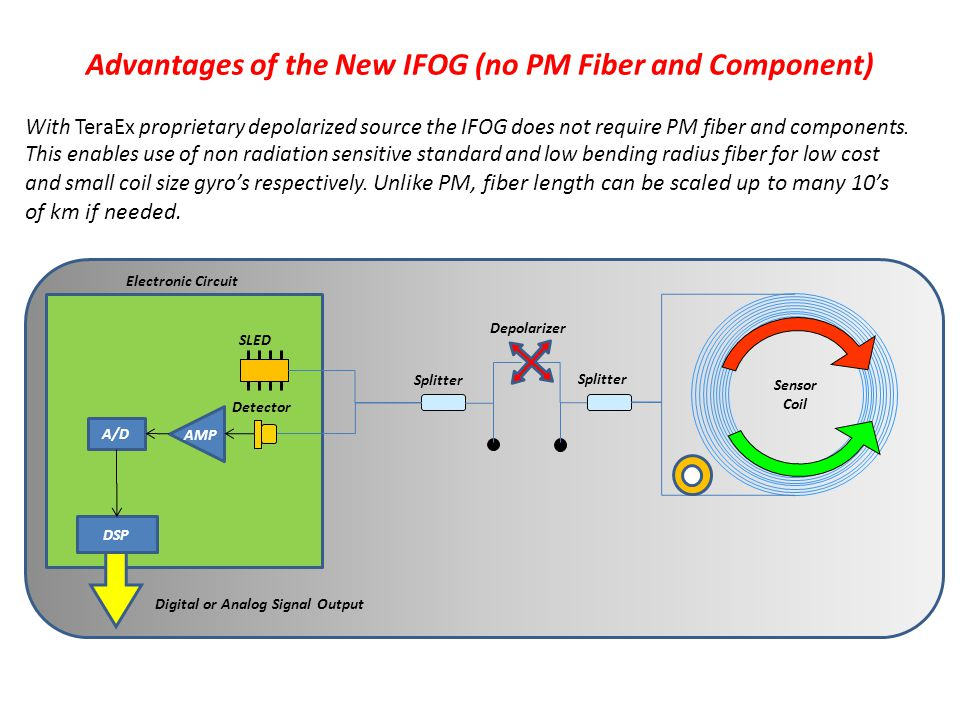 Advantages of the New IFOG (no PM Fiber and Component) Sensor Coil Depolarizer SLED Detector Splitter Electronic Circuit A/D DSP Digital or Analog Signal Output AMP With TeraEx proprietary depolarized source the IFOG does not require PM fiber and components.