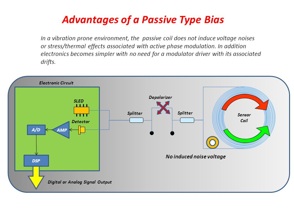 Advantages of a Passive Type Bias Sensor Coil Depolarizer SLED Detector Splitter Electronic Circuit A/D DSP Digital or Analog Signal Output AMP In a vibration prone environment, the passive coil does not induce voltage noises or stress/thermal effects associated with active phase modulation.