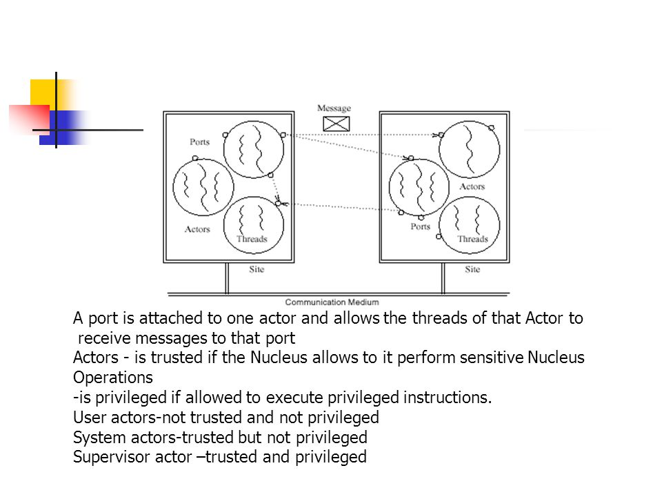 A port is attached to one actor and allows the threads of that Actor to receive messages to that port Actors - is trusted if the Nucleus allows to it