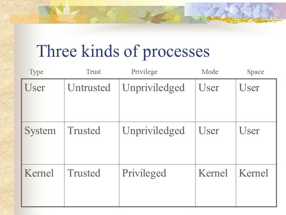 Three kinds of processes UserUntrustedUnpriviledgedUser SystemTrustedUnpriviledgedUser KernelTrustedPrivilegedKernel Type Trust Privilege Mode Space