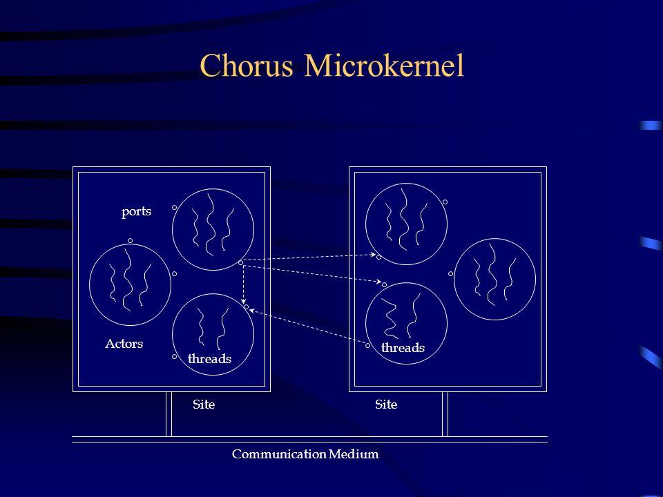 Chorus Microkernel Communication Medium threads ports Actors Site
