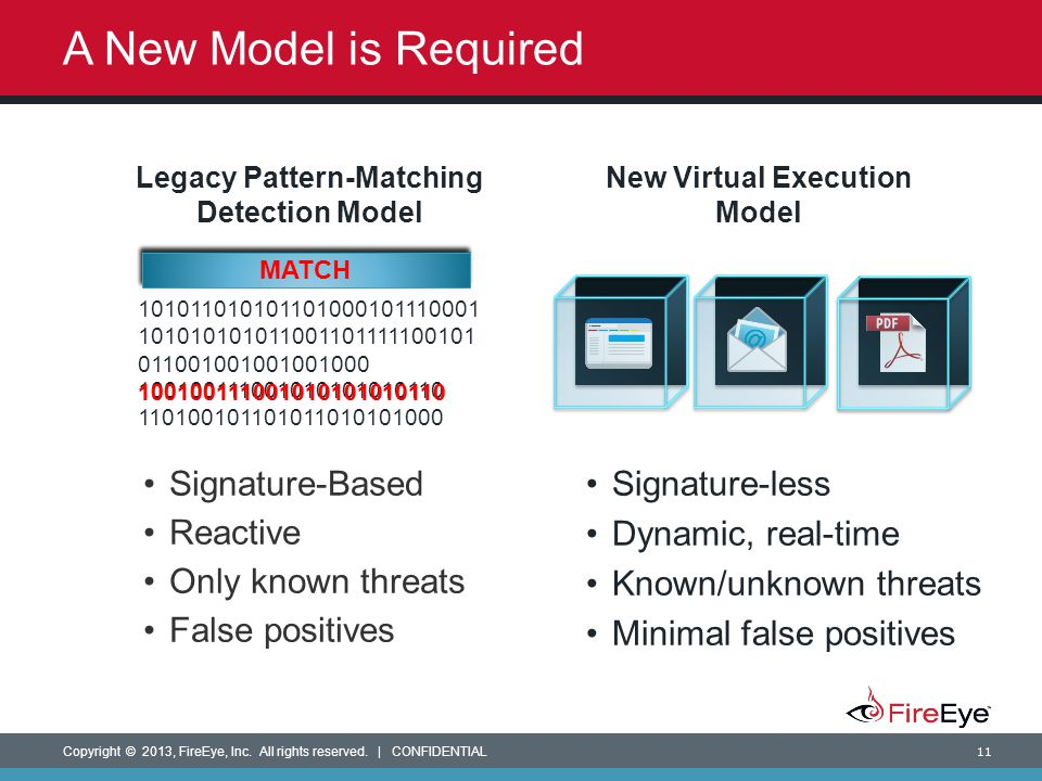 Copyright © 2013, FireEye, Inc. All rights reserved.   CONFIDENTIAL 11 A New Model is Required Signature-Based Reactive Only known threats False posit