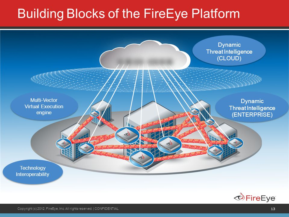 Copyright (c) 2012, FireEye, Inc. All rights reserved.   CONFIDENTIAL 13 Building Blocks of the FireEye Platform Multi-Vector Virtual Execution engine