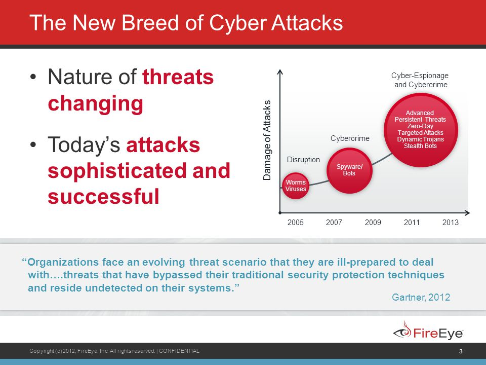 Copyright (c) 2012, FireEye, Inc. All rights reserved.   CONFIDENTIAL 3 The New Breed of Cyber Attacks Nature of threats changing Today's attacks soph