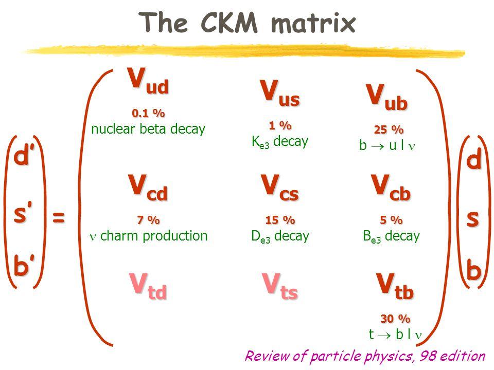 V ud 0.1 % nuclear beta decay The CKM matrix V cb 5 % B e3 decay V cs 15 % D e3 decay V ub 25 % 25 % b  u l V us 1 % K e3 decay V cd 7 % charm production V td V ts V tb 30 % t  b l Review of particle physics, 98 edition d' s' b' d s b =
