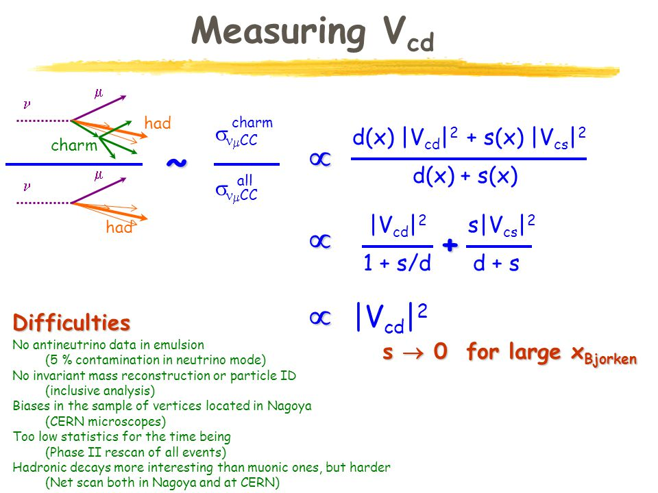 Measuring V cd d(x) |V cd | 2 + s(x) |V cs | 2 d(x) + s(x)   CC charm   CC all had   had charm  ~ |V cd | 2 1 + s/d  s|V cs | 2+ d + s s  0 for large x Bjorken |V cd | 2 Difficulties No antineutrino data in emulsion (5 % contamination in neutrino mode) No invariant mass reconstruction or particle ID (inclusive analysis) Biases in the sample of vertices located in Nagoya (CERN microscopes) Too low statistics for the time being (Phase II rescan of all events) Hadronic decays more interesting than muonic ones, but harder (Net scan both in Nagoya and at CERN)