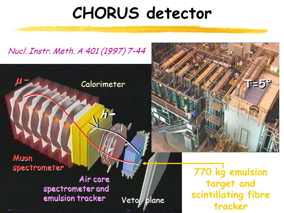 Heart of the detector: Nuclear emulsion target 770 kg emulsion target and scintillating fibre tracker Calorimeter Air core spectrometer and emulsion t
