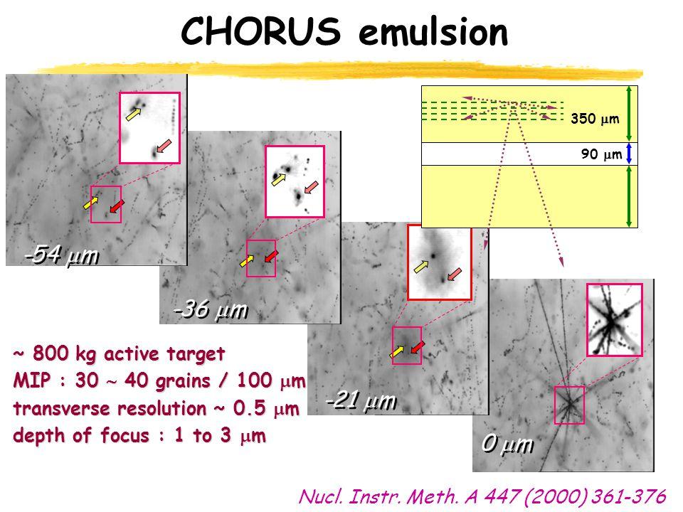 0  m CHORUS emulsion -21  m -36  m -54  m ~ 800 kg active target MIP : 30  40 grains / 100  m transverse resolution ~ 0.5  m depth of focus : 1 to 3  m  350  m  90  m Nucl.