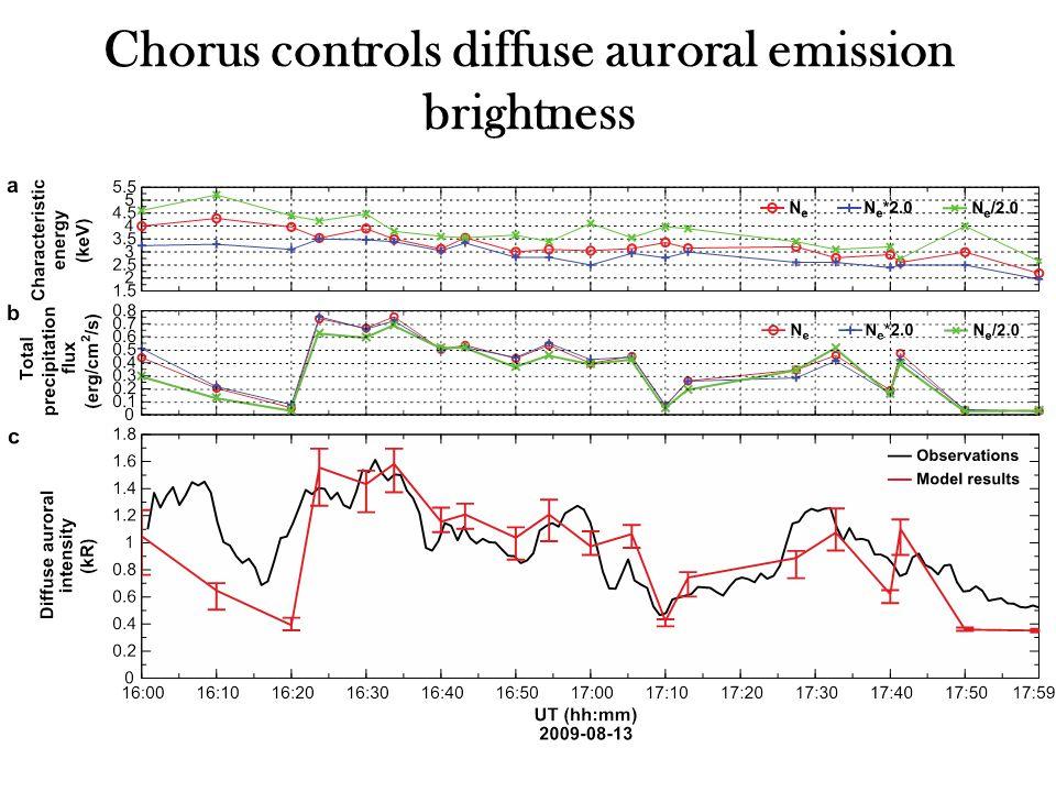 Chorus controls diffuse auroral emission brightness
