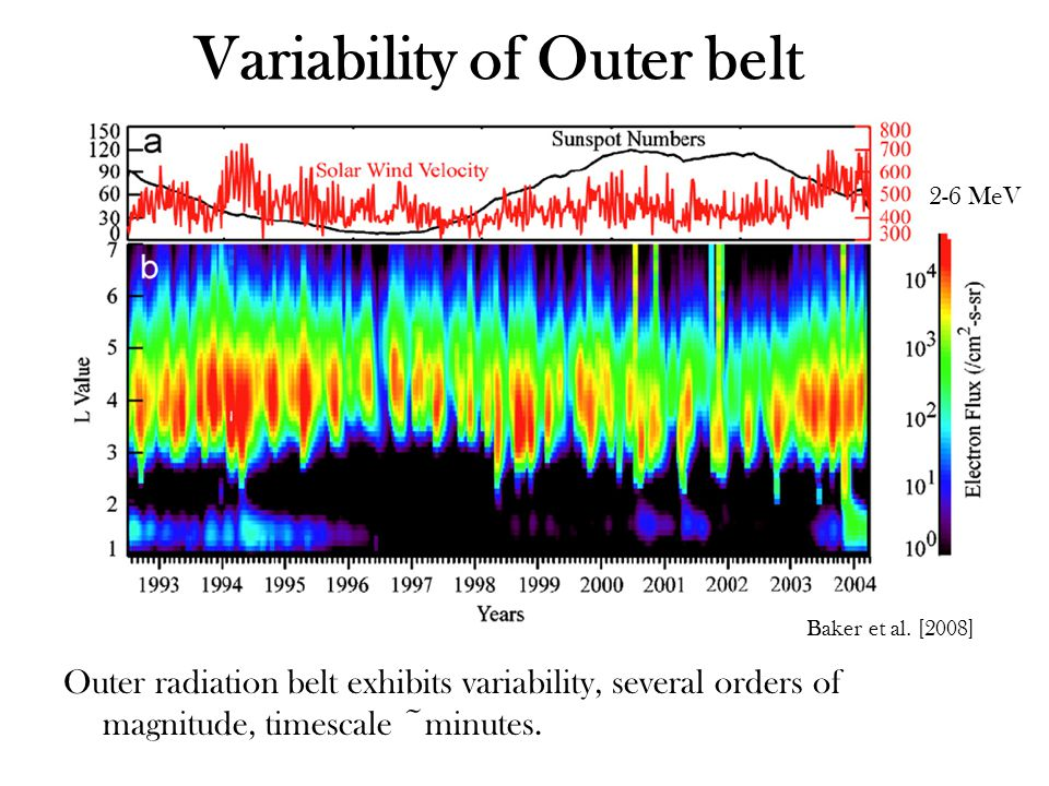 Variability of Outer belt Outer radiation belt exhibits variability, several orders of magnitude, timescale ~minutes.