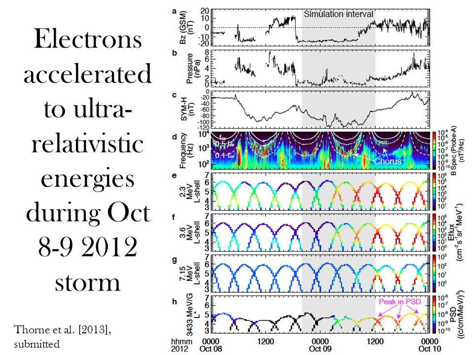 Electrons accelerated to ultra- relativistic energies during Oct 8-9 2012 storm Thorne et al.
