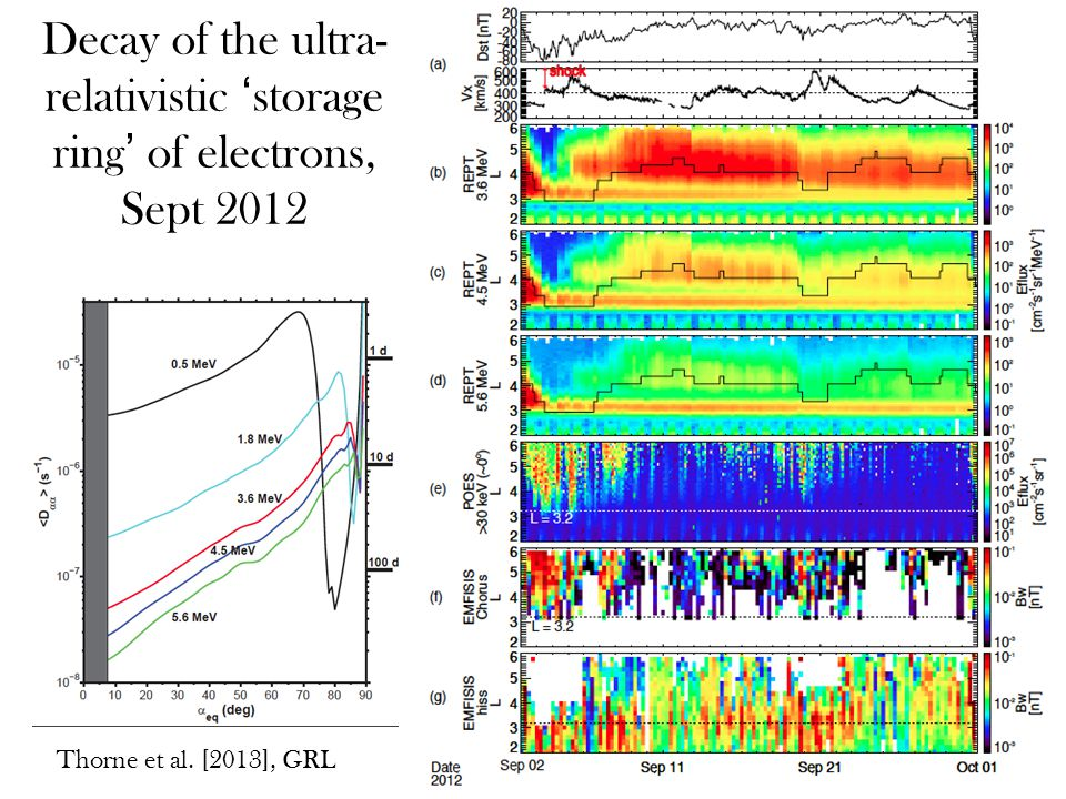 Decay of the ultra- relativistic 'storage ring' of electrons, Sept 2012 Thorne et al. [2013], GRL