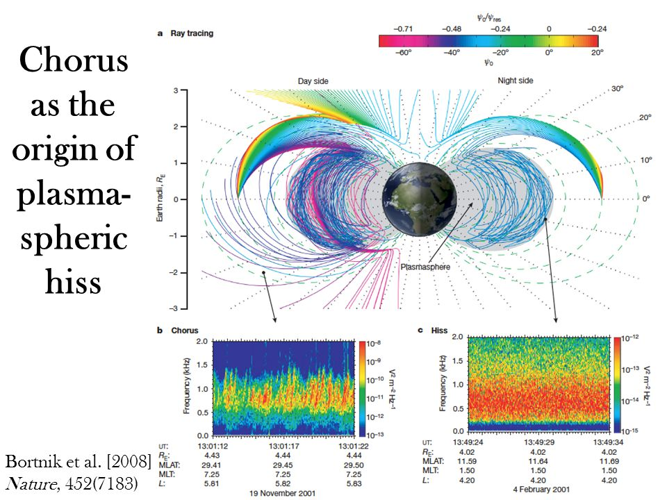 Chorus as the origin of plasma- spheric hiss Bortnik et al. [2008] Nature, 452(7183)