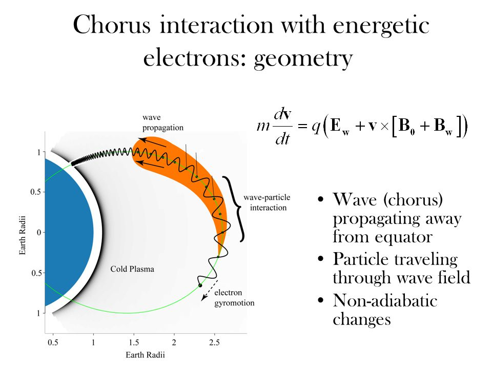 Chorus interaction with energetic electrons: geometry Wave (chorus) propagating away from equator Particle traveling through wave field Non-adiabatic changes